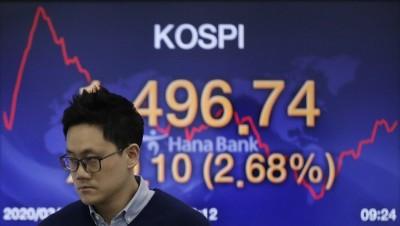 美期指漲逾3% 亞股跟進韓股逾2%