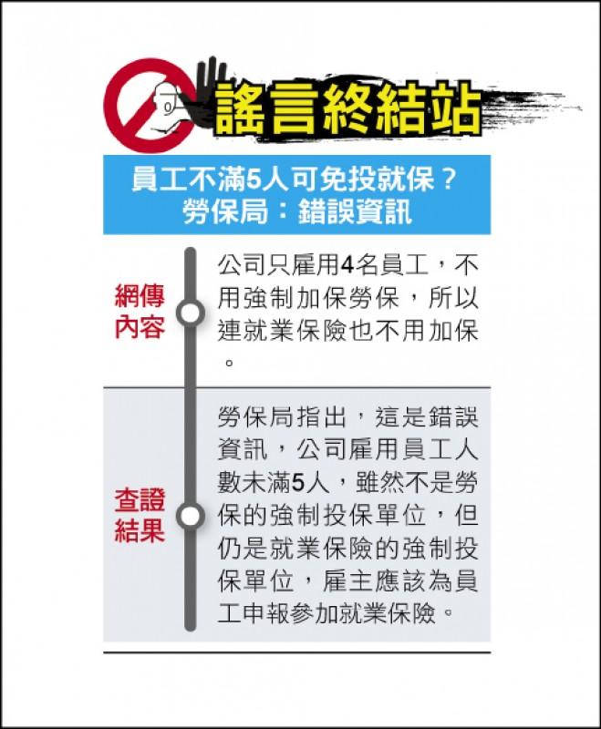 謠言終結站》員工不滿5人可免投就業保險?勞保局:錯誤資訊