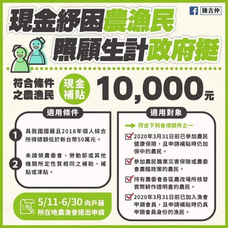 農漁民每人1萬元現金紓困 5月11日起申請、140萬人受惠