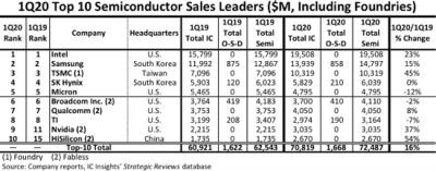 全球10大半導體廠》台積電穩居第3 中國海思首度竄升第10