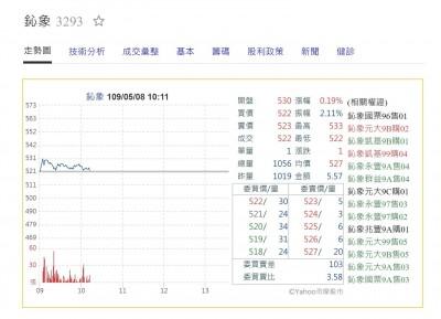 太會賺!遊戲股王鈊象首季EPS11.24元