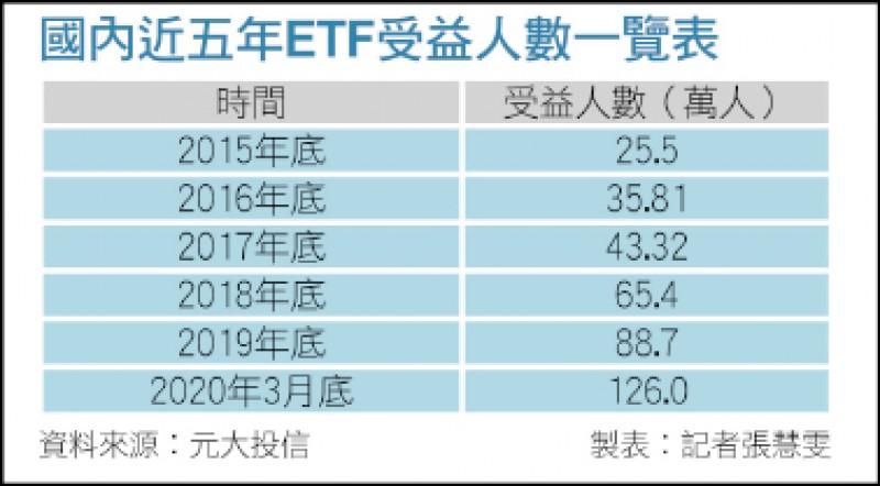〈財經週報- ETF〉不怕疫情股災 ETF買下全世界