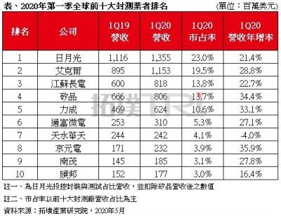 全球10大封測廠Q1京元電、矽品、力成表現名列前茅