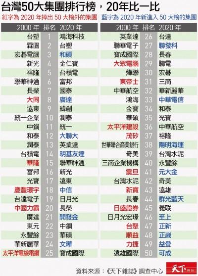 50大企業20年來挺過3次全球危機 調查:鴻海超車台塑成最強集團