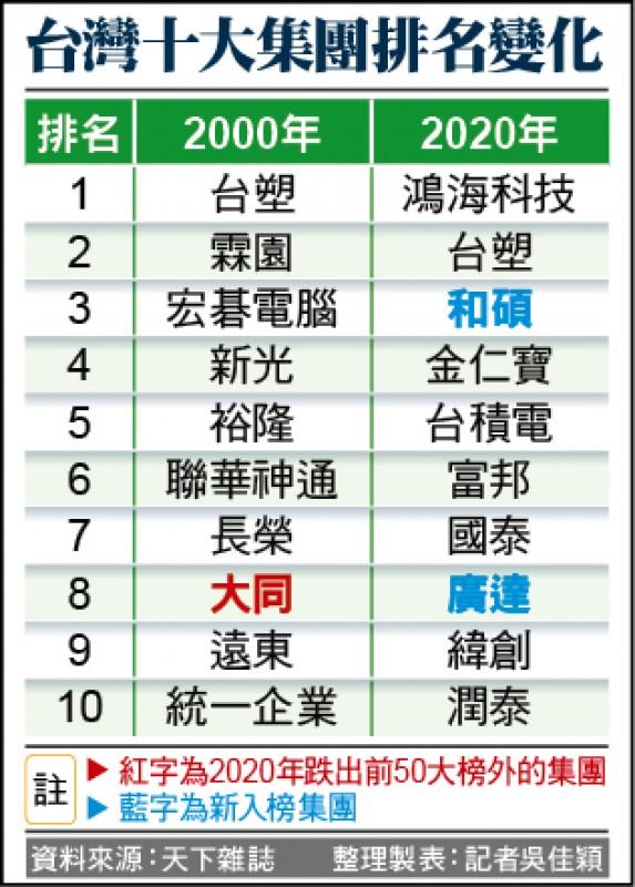 20年產業變遷 ICT占半壁江山