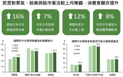 國泰金:16.3%民眾會賣股票報稅
