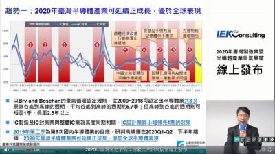 工研院修正台灣半導體業最低成長4% 優於全球