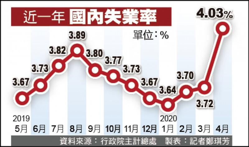 失業率破4% 4月近50萬人沒頭路