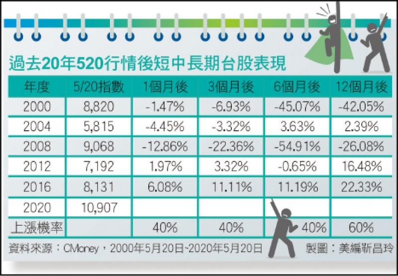 〈財經週報-台股盤勢解析〉520行情與美股反彈驅動 台股站回年線