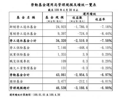 勞動基金虧損收斂 4月份單月收益賺1758億元