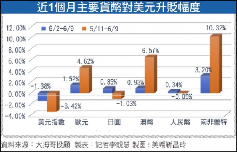 〈財經週報-上半年投資體檢〉美元、日圓走弱 亞幣恐被人民幣拖累