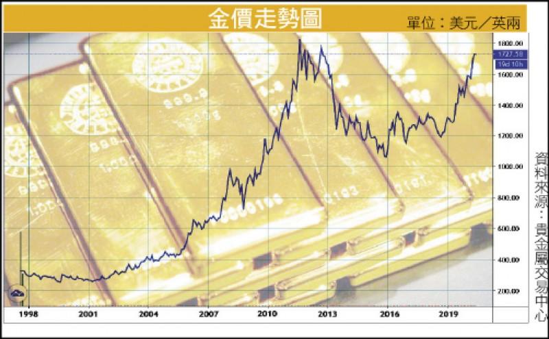 〈財經週報-上半年投資體檢〉國際變局多 黃金剛性需求仍強