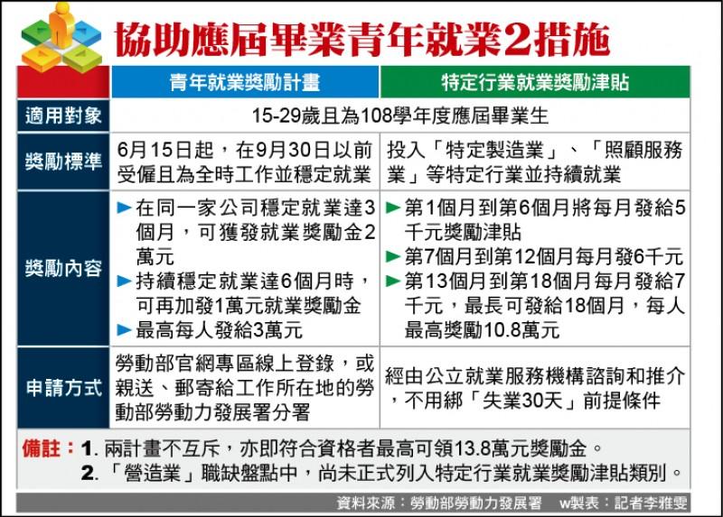 應屆畢青年 就業獎勵3~13.8萬