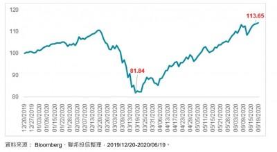 可轉債價格3個月飆漲近4成 投信:布局多重資產一舉數得