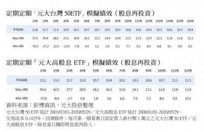 台股驚驚漲!投信:兩大優勢支撐 定期定額投資ETF報酬率亮麗