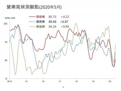 擺脫經濟谷底 5月3大營業氣候測驗點全數走升
