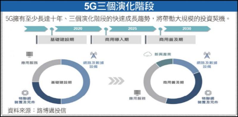〈財經週報-投資趨勢〉多國啟動5G 投資機不可失