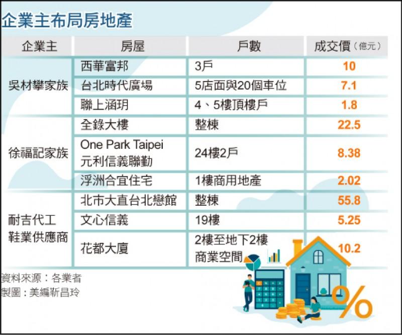 〈財經週報-低利房市〉低利+豪宅價格修正 房產大戶現蹤