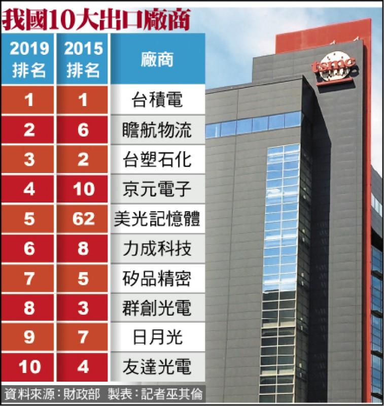 前20大廠商 撐起台灣33%出口