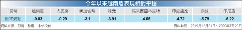 〈財經週報-投資趨勢〉防疫力等同吸金力 外資獨鍾越南