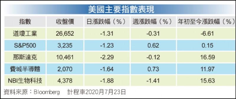 〈財經週報-國際市場展望〉關注美企下半年經濟數據表現