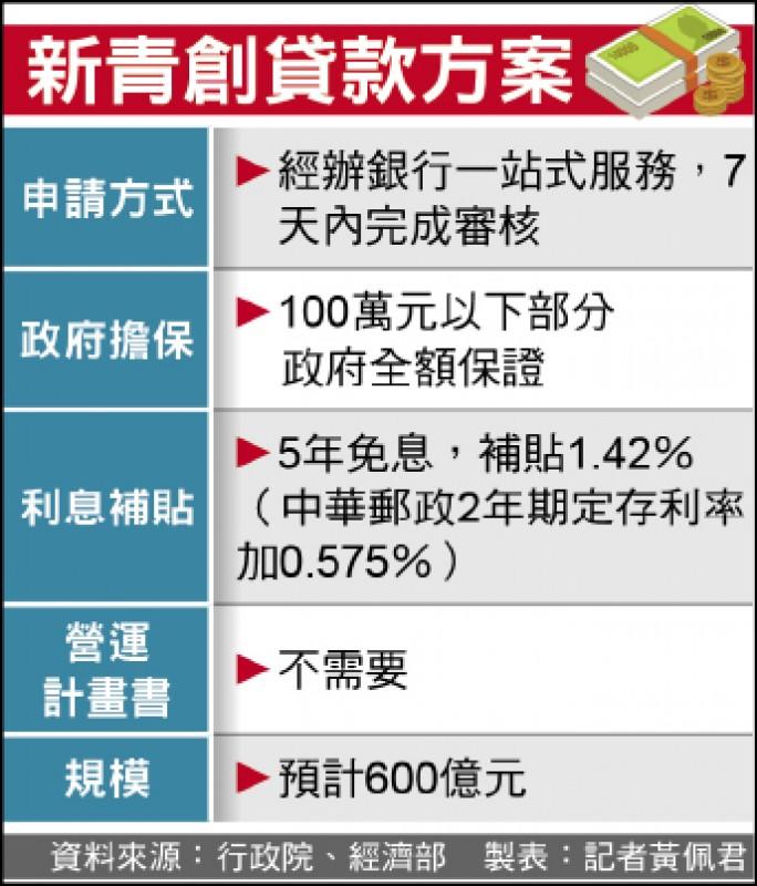 600億青創貸款 8月1日啟動