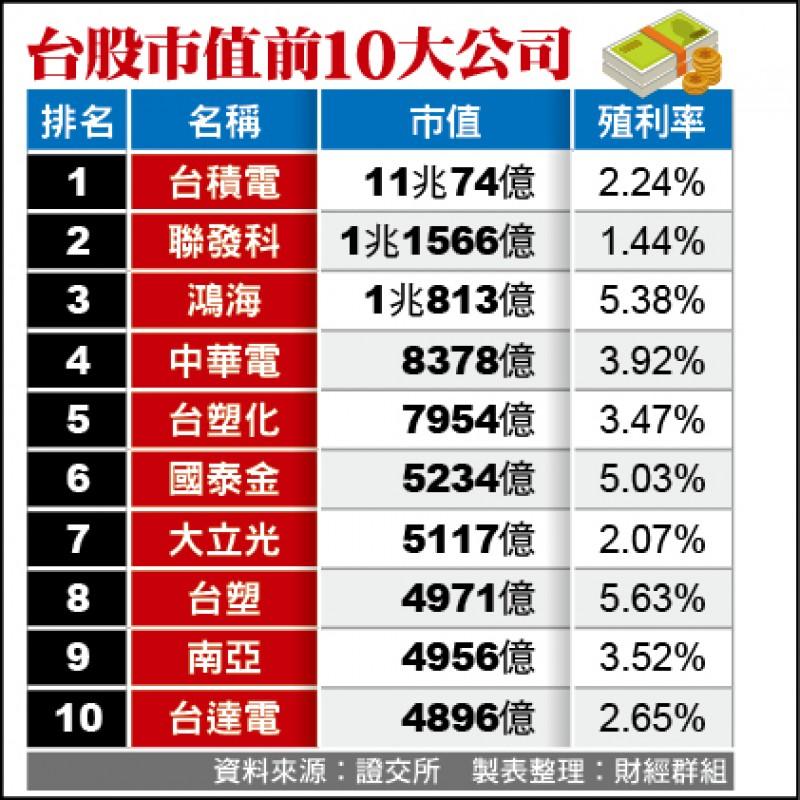 聯發科超車鴻海 市值躍台股第2