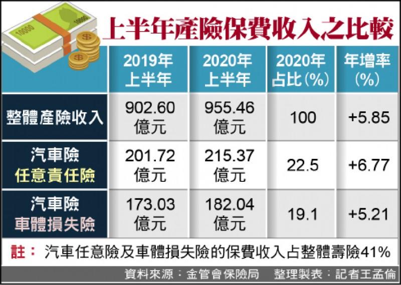 上半年產險保費 成長5.85