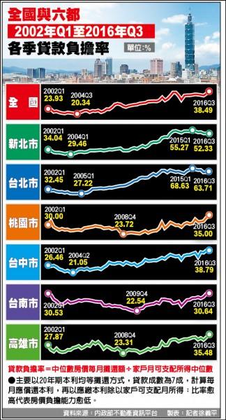 轉炒中南部+豪宅墊高價 房價所得比「虛胖」創高