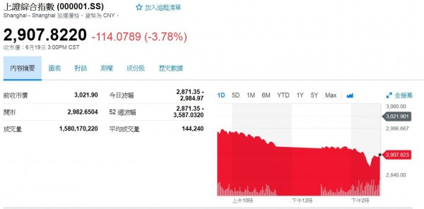 美中貿易戰股市暴跌 中國央行總裁喊話:會守住底線