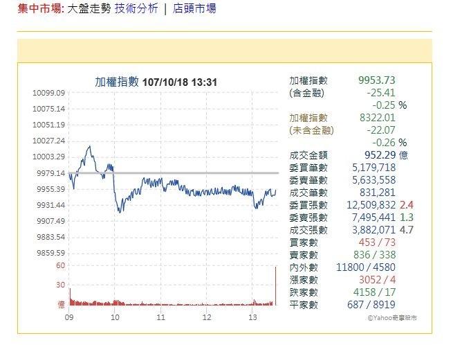 市場觀望、電金無力 台股小跌25點