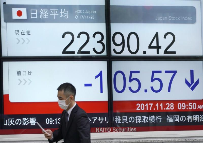 亞股殺低走高 日港股跌幅約1%