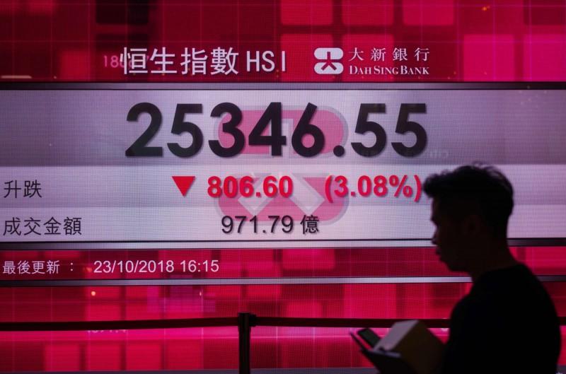 港股連6個月下挫 36年來首次