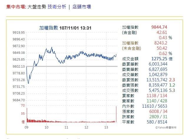 蘋概股、被動元件給力 台股收盤上漲42.61點