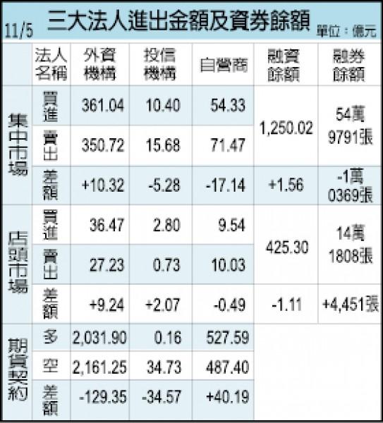 淡季很淡 低於預期…國巨10月營收月減38.4%