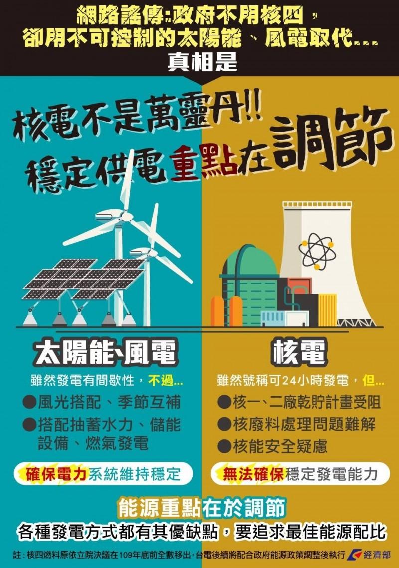 經部臉書指核電不是萬靈丹 立委:我覺得沒有錯