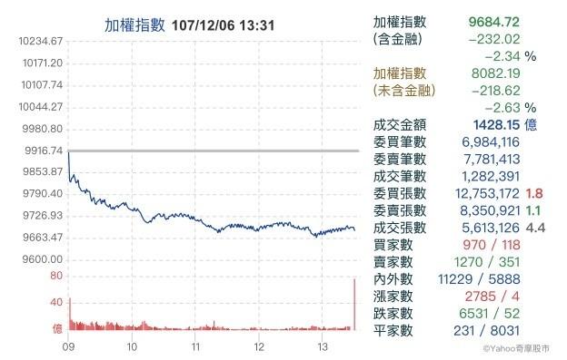 華為CFO被捕 台股爆量大跌逾200點