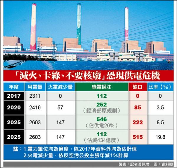 減火、卡綠、不要核廢…2020年起恐缺電