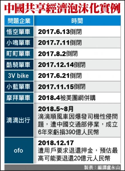 良莠不齊 戳破中國共享經濟泡沫
