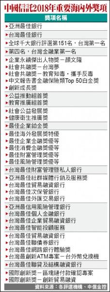 最佳銀行品牌 中信銀連11年第1