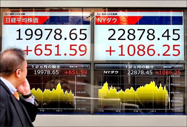 美股週三狂漲千點 熊市陰霾未除