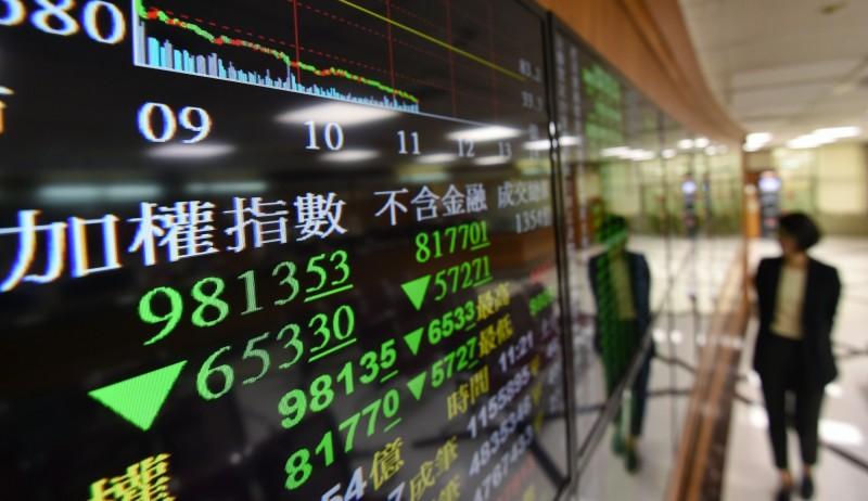 台股新年首日跌逾150點 連破2大關卡失守9600點