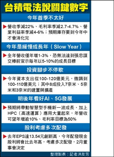 台積電首季財測 降幅10年最大