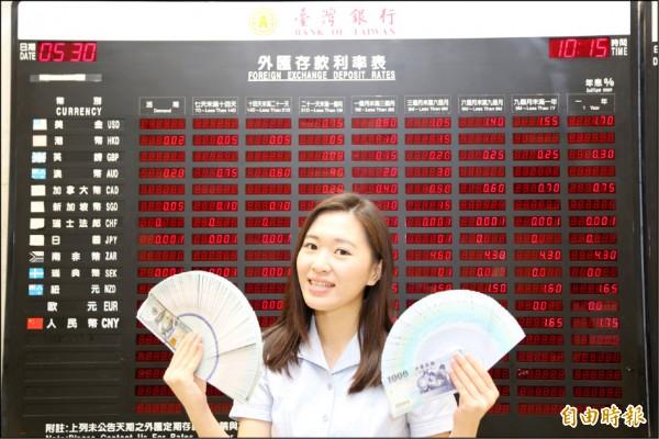 台幣貶4.5分 近2個月新低價