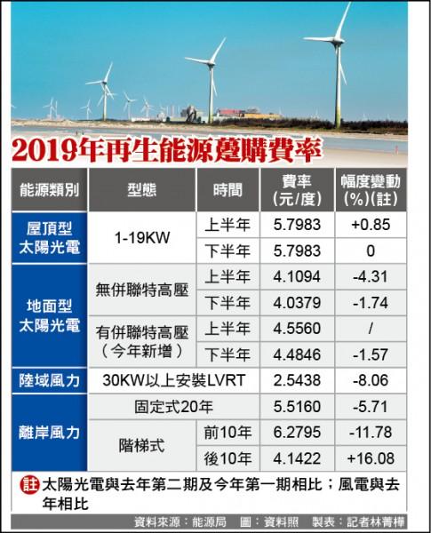 綠電費率出爐 開發商:不滿意 但會留台投資