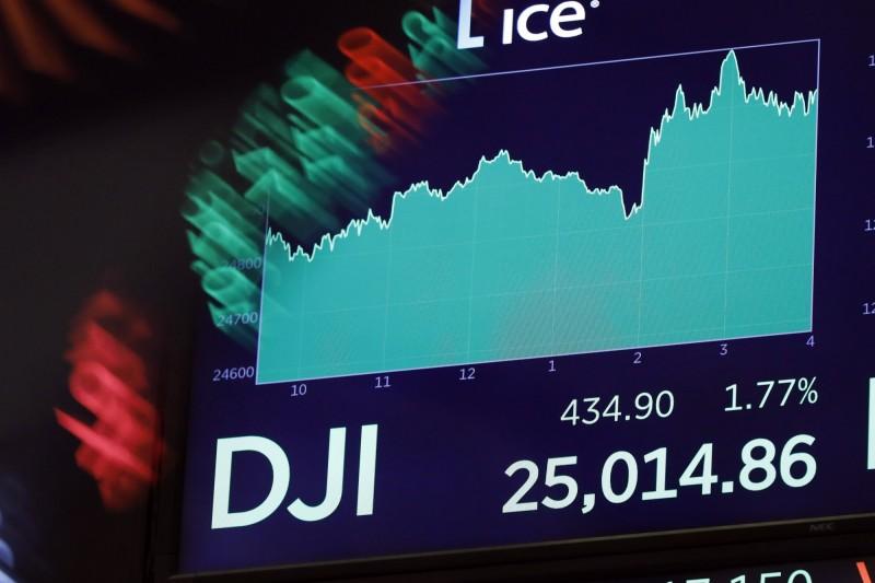 高盛:別指望2019年股市大幅上漲