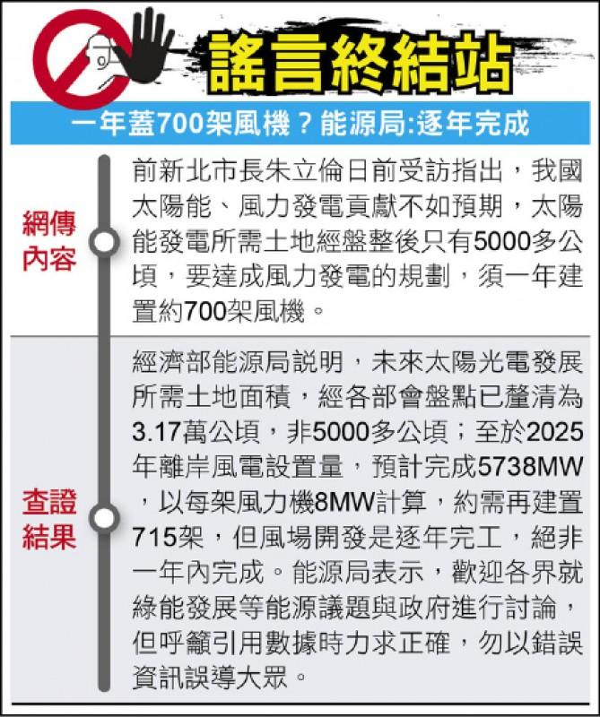 謠言終結站》一年蓋700架風機?能源局:逐年完成