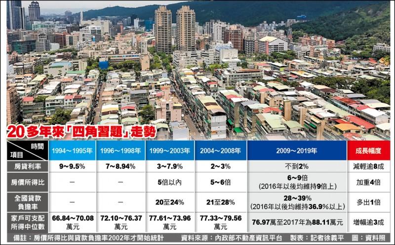 低利時代 房價所得比卻加重逾4倍