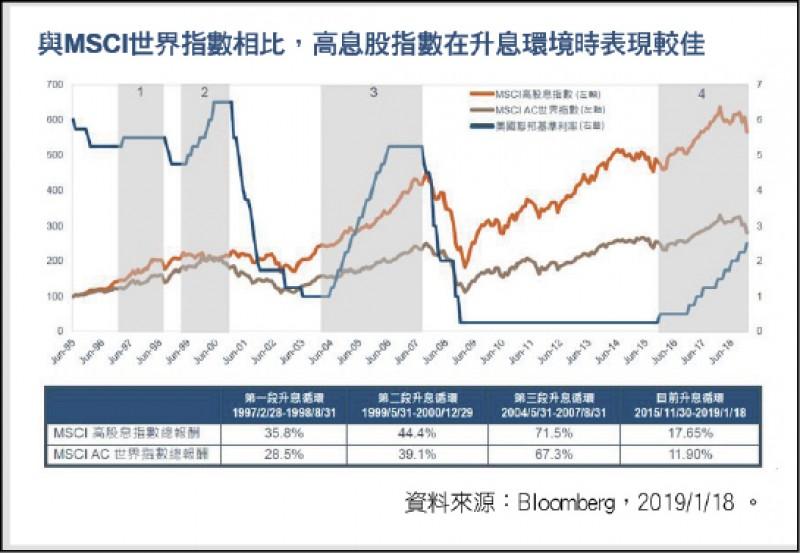 〈財經週報-投資趨勢〉 經濟循環末升段 股票收益策略等待漁獲