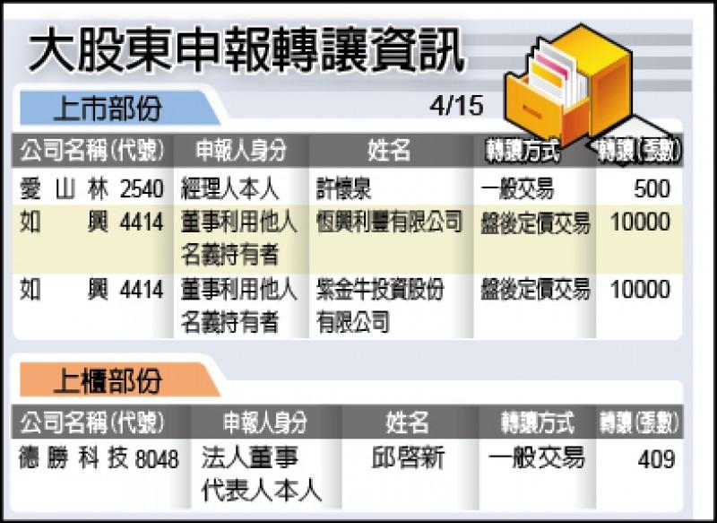 隱匿對中國華映承諾 林蔚山恐列被告